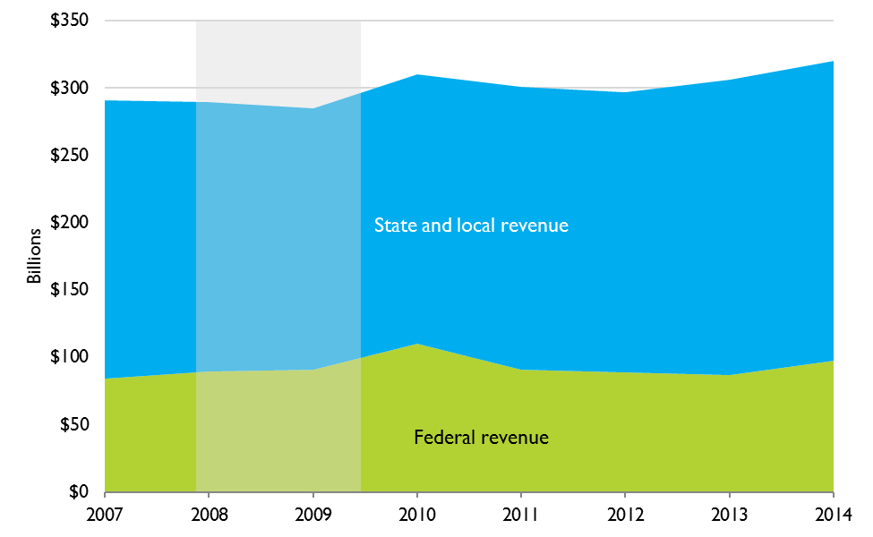 Federal, State, and Local Government Revenues, 2007 to 2014 (billions of chained 2009 dollars)
