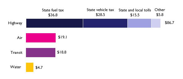 State and Local Own Source Revenue by Mode, 2014 (billions of 2014 dollars)