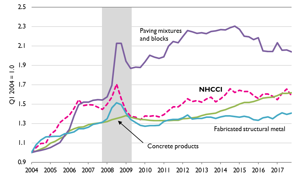National Highway Construction Cost Index (NHCCI) and Producer Price Index for Major Construction Materials, Q1 2004 to Q4 2017