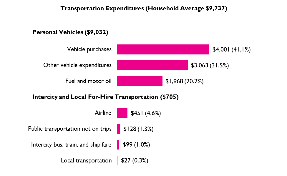 Average Individual Household Transportation Expenditures, 2017